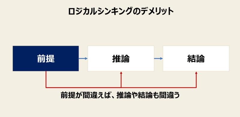 ロジカルシンキングのデメリット-1:「前提」の置き方次第で正解が変わる