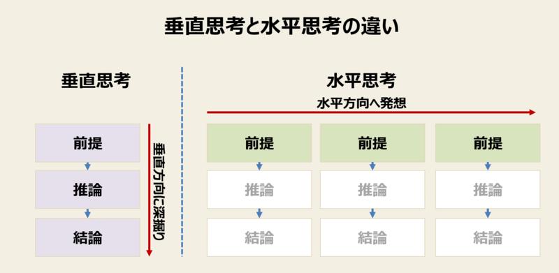 ラテラルシンキング(水平思考)とは-2:垂直思考と水平思考の違い