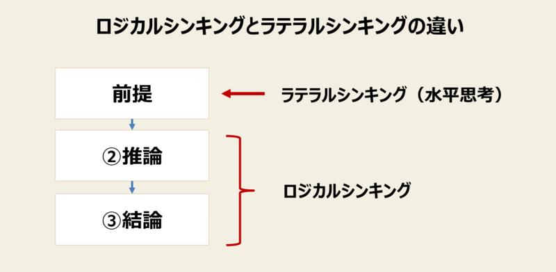 ラテラルシンキング(水平思考)とは-2:ラテラルシンキングとロジカルシンキングの違い