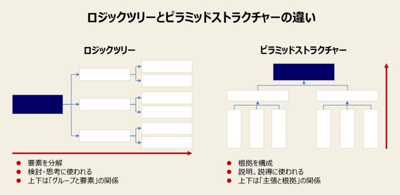 ロジックツリーとは-2:ロジックツリーとピラミッドストラクチャーの違い