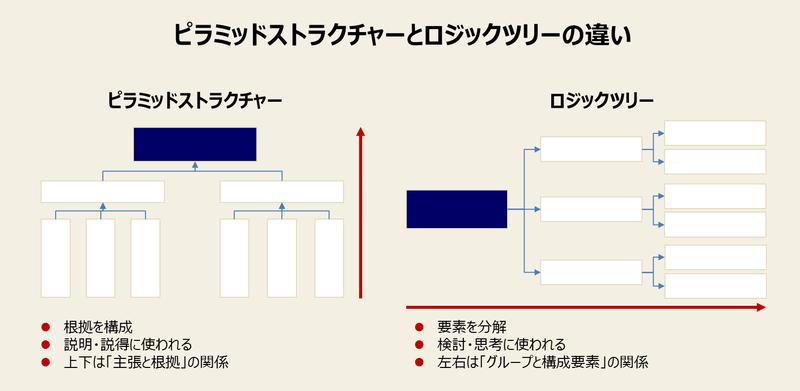 ピラミッドストラクチャーとは?-2:ピラミッドストラクチャーとロジックツリーとの違い