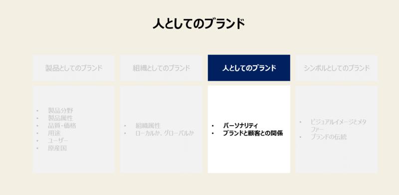 ブランドアイデンティティ(BI)の4つの構成要素-3:人としてのブランド