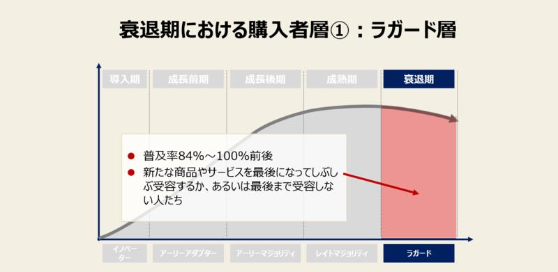 プロダクトライフサイクルの衰退期における購入者層-1:ラガード層