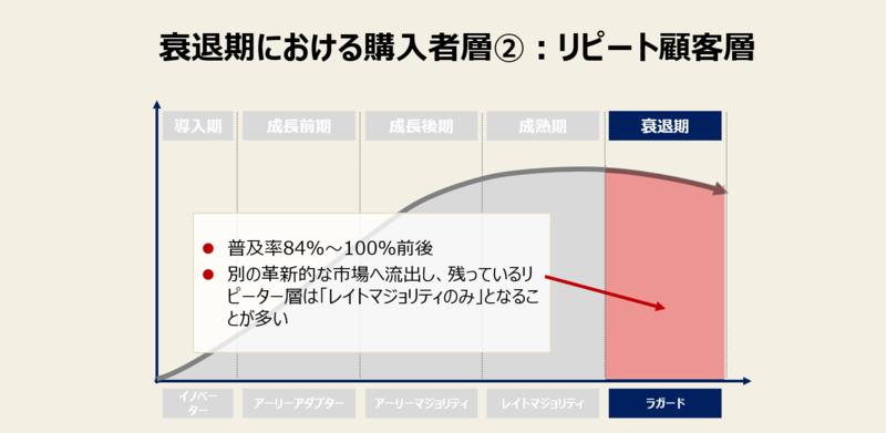 プロダクトライフサイクルの衰退期における購入者-2:リピート購入者層