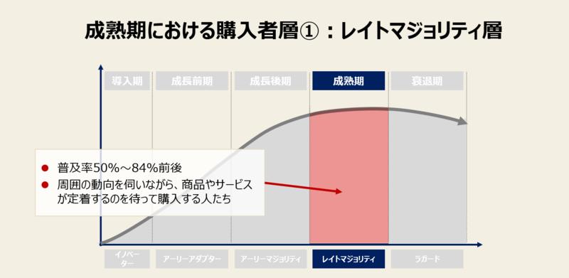 プロダクトライフサイクルの成熟期における購入者層-1:レイトマジョリティ層