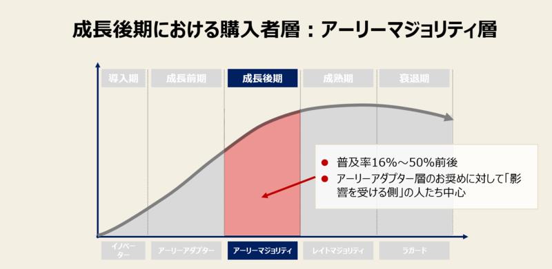 プロダクトライフサイクル成長期<後期>における購入者層:アーリーマジョリティ層