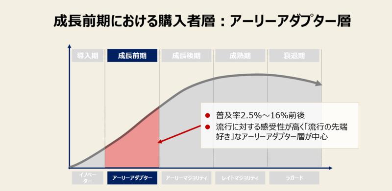 プロダクトライフサイクル成長期<前期>における購入者層:アーリーアダプター層(オピニオンリーダー層)