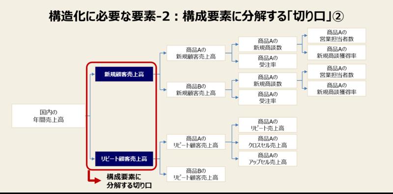 構造化に必要な要素と例-2:構成要素に分解する「切り口」②