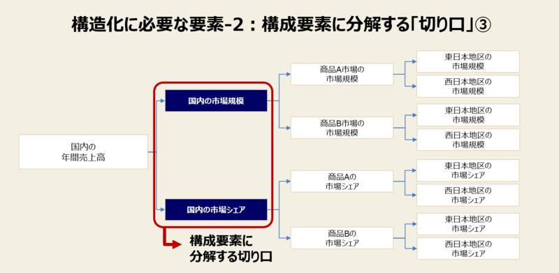 構造化に必要な要素と例-2:構成要素に分解する「切り口」③