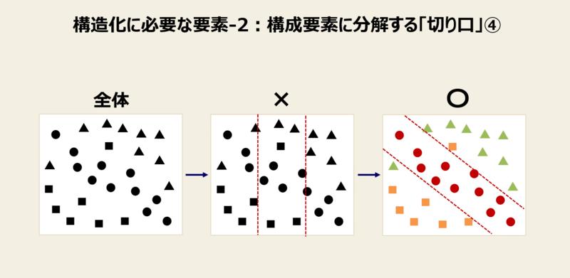 構造化に必要な要素と例-2:構成要素に分解する「切り口」④