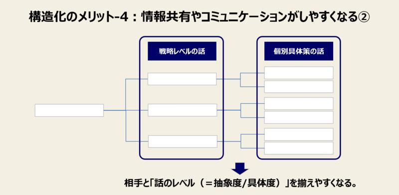 構造化のメリット-4:情報共有やコミュニケーションがしやすくなる②