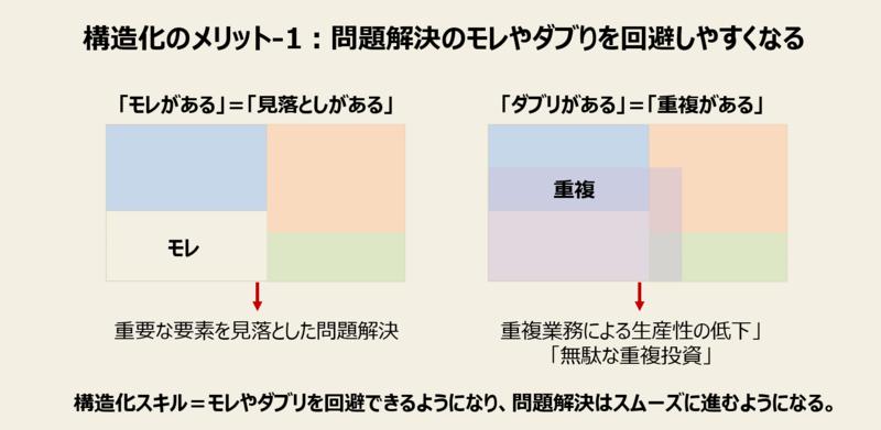 構造化のメリット-1:問題解決のモレやダブりを回避しやすくなる