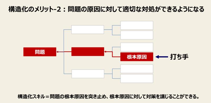 構造化のメリット-2:問題の原因に対して適切な対処ができるようになる
