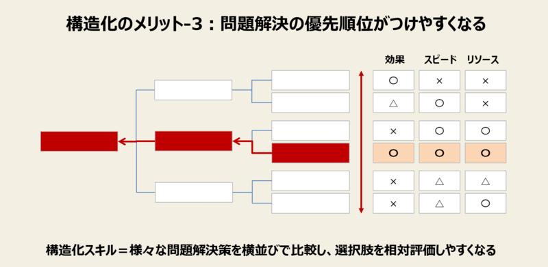 構造化のメリット-3:問題解決の優先順位がつけやすくなる
