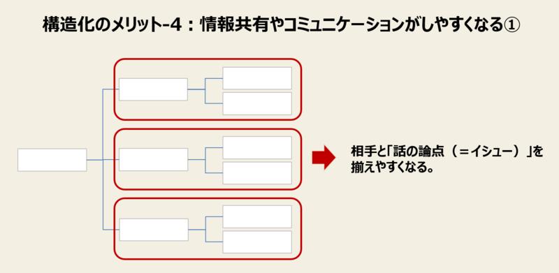 構造化のメリット-4:情報共有やコミュニケーションがしやすくなる①