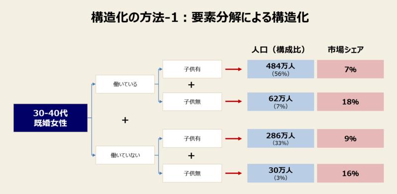 構造化の方法-1:要素分解による構造化 Thanks for Miki&Jumpei