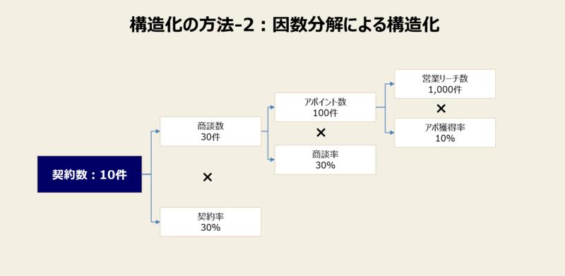 構造化の方法-2:因数分解による構造化