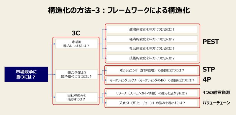 構造化の方法-3:フレームワークによる構造化