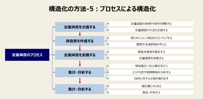 構造化の方法-4:プロセスによる構造化と例