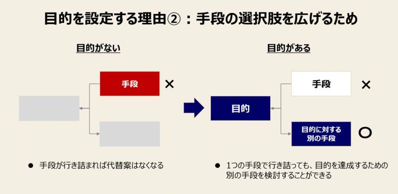 目的を設定する理由-2:手段の選択肢を広げるため