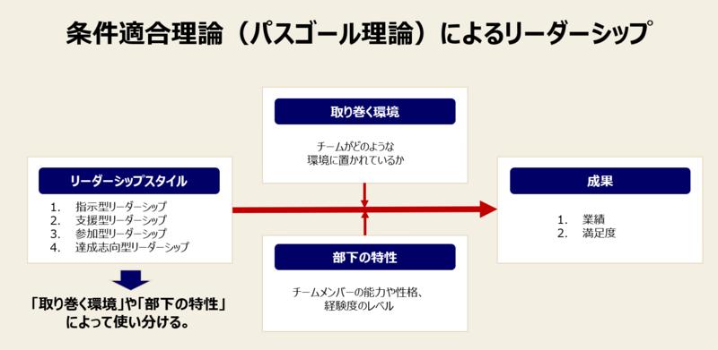 リーダーシップの種類と変遷-3:条件適合理論