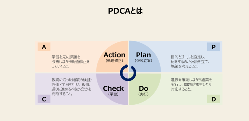 PDCAとは?-1:PDCAの意味と定義