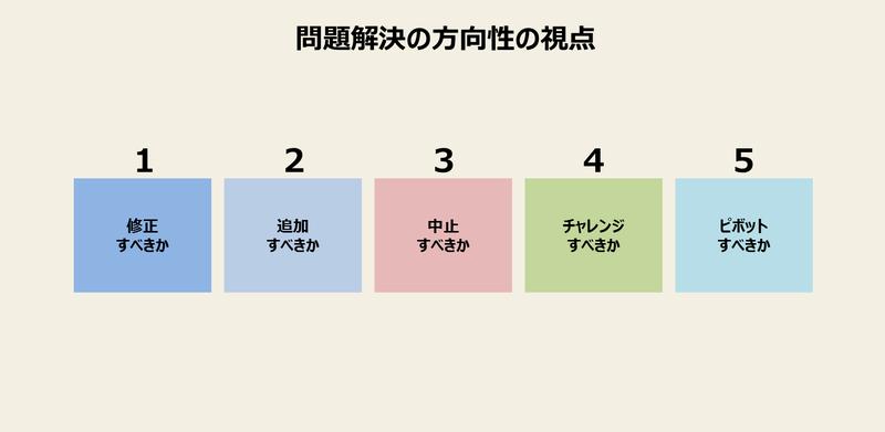 Check(学習)-2:問題の解決策を立案する