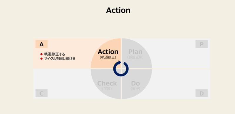 PDCAを回す方法と手順-4:Action(軌道修正)