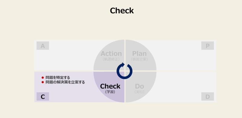 PDCAを回す方法と手順-3:Check(学習)