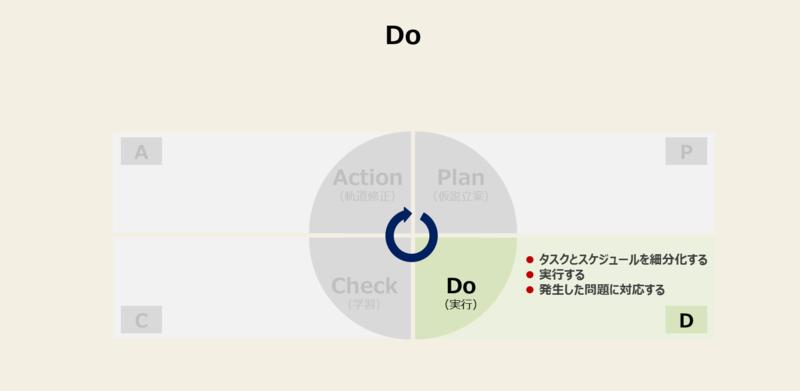 PDCAを回す方法と手順-2:Do(実行)