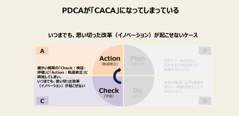 PDCAが回らない理由-3:PDCAがCACAになってしまっている