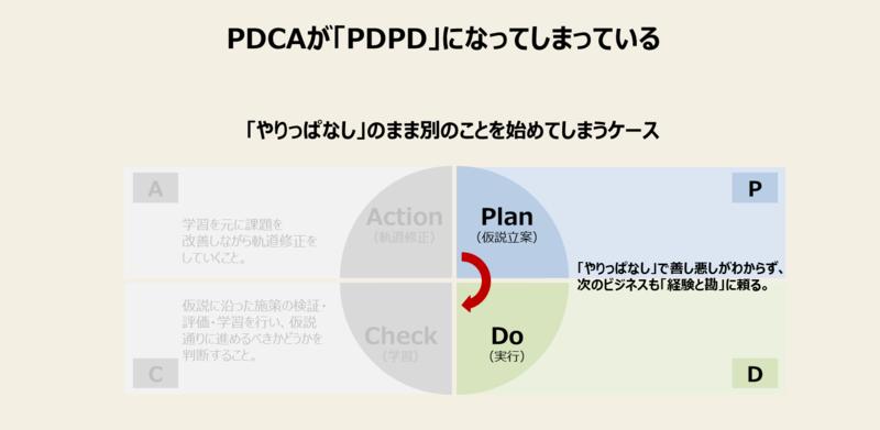 PDCAが回らない理由-2:PDCAがPDPDになってしまっている