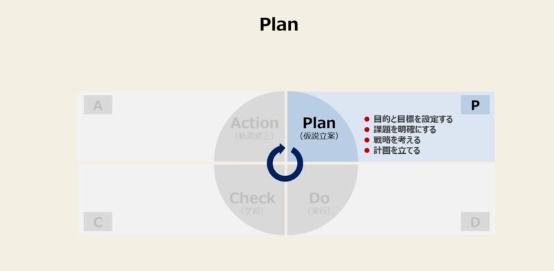 PDCAを回す方法と手順-1:Plan(仮説立案)
