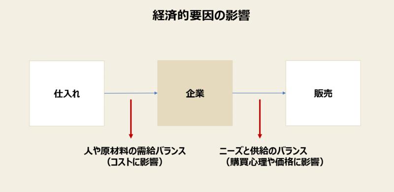 f:id:missiondrivencom:20200322151323p:plain