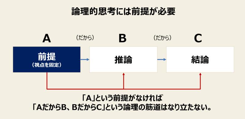 f:id:missiondrivencom:20200322190858p:plain