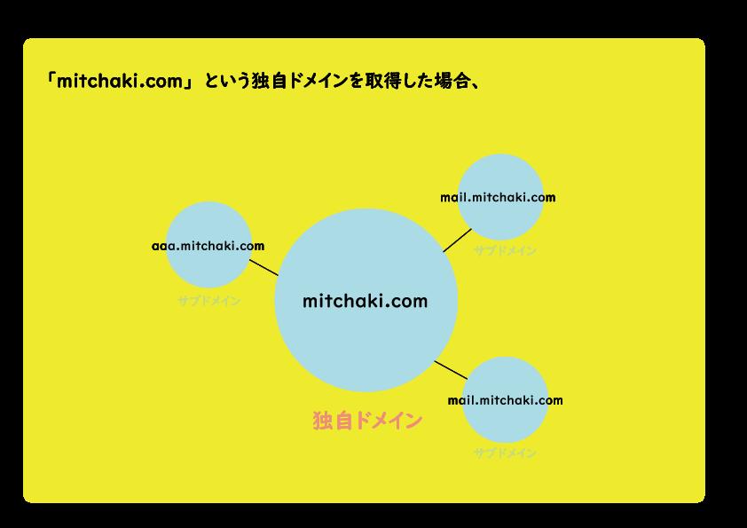 f:id:mitchaki:20190101185858p:plain