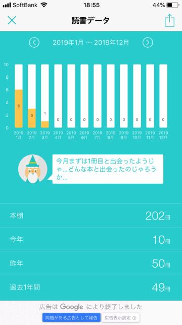 アプリ「ビブリア」の読書データ画面