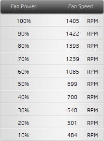 FAN Test CPU
