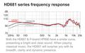 Superlux HD681 シリーズの周波数特性