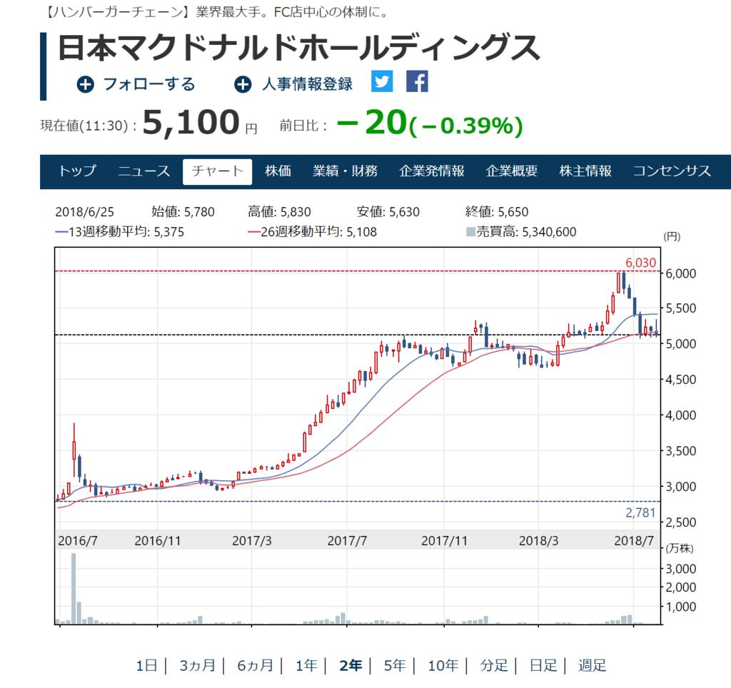 f:id:mitsugi-bb:20180803122753p:plain