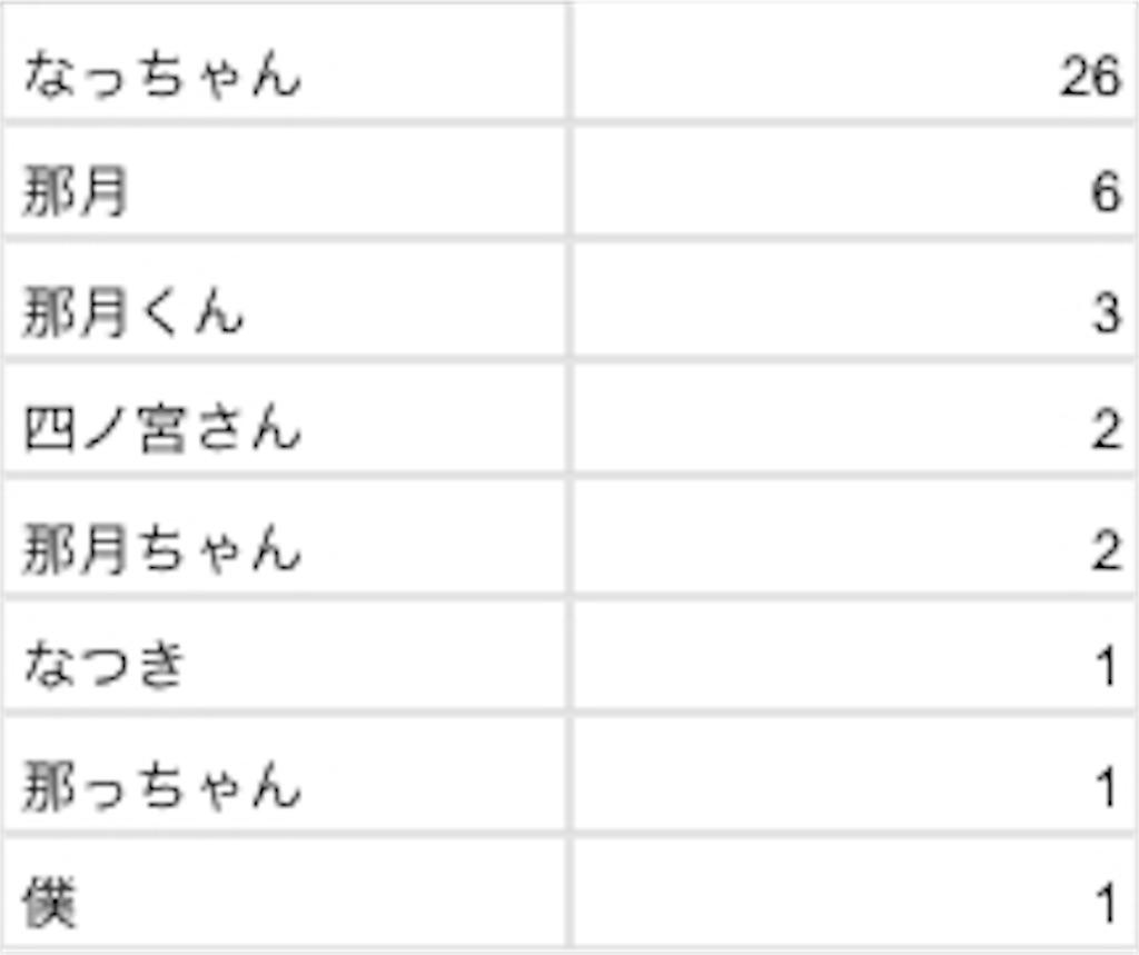 f:id:mitsuki5454:20180205211303j:image
