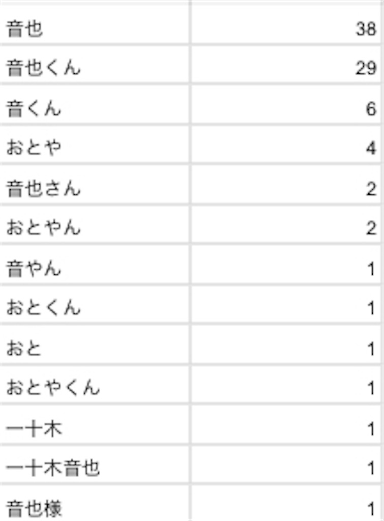 f:id:mitsuki5454:20180206005224j:image