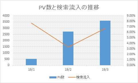 PV数と検索流入に推移