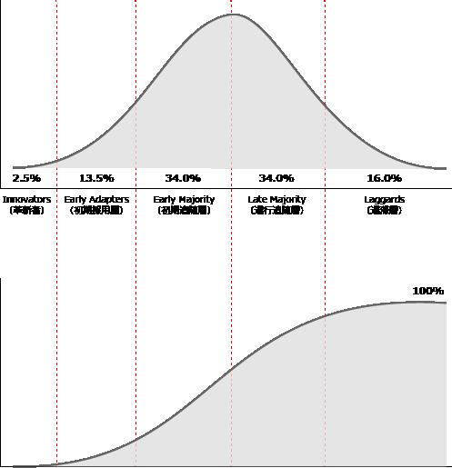 イノベーター理論による普及モデル