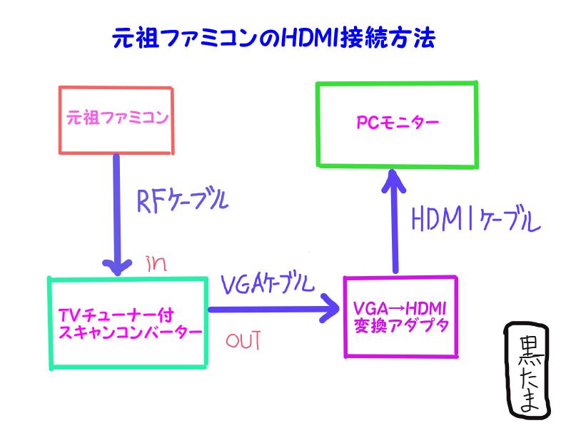 f:id:mitsumamegamer:20181122223612p:plain