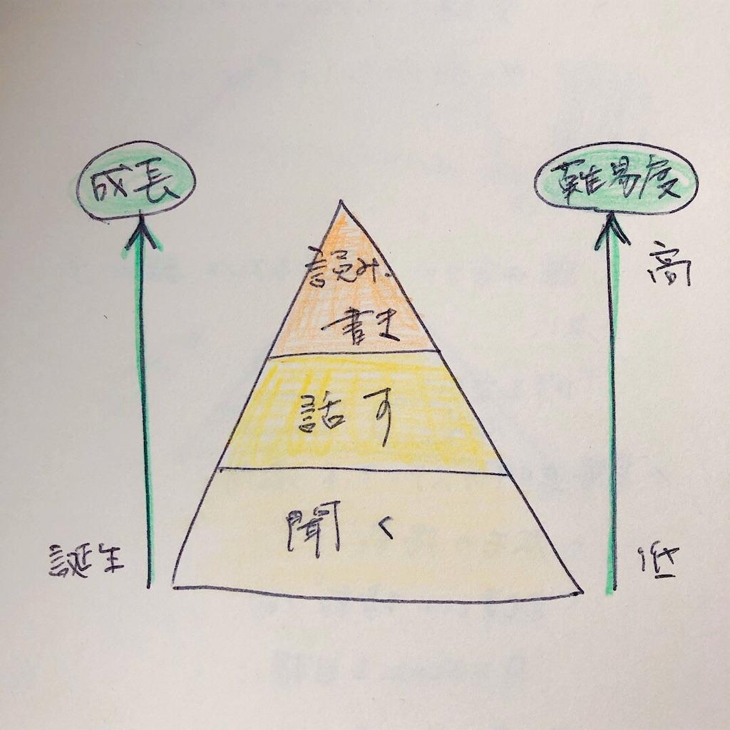 f:id:mitsume_tobesimple:20190624210223j:image