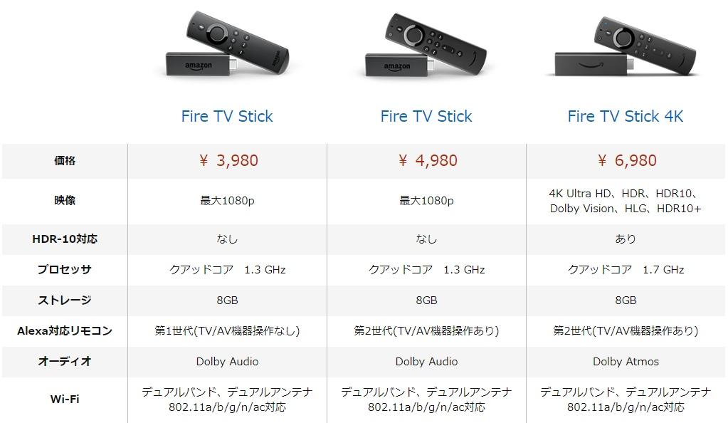 Fire TV Stickラインナップ