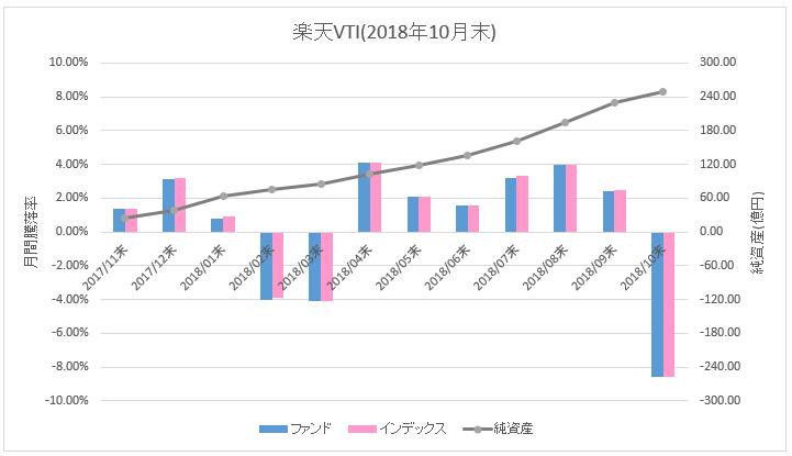 楽天VTI_騰落率(直近1ヶ月)