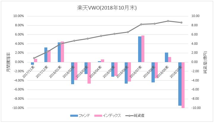 楽天VWO_騰落率(直近1ヶ月)