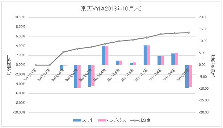 楽天VYM_騰落率(直近1ヶ月)